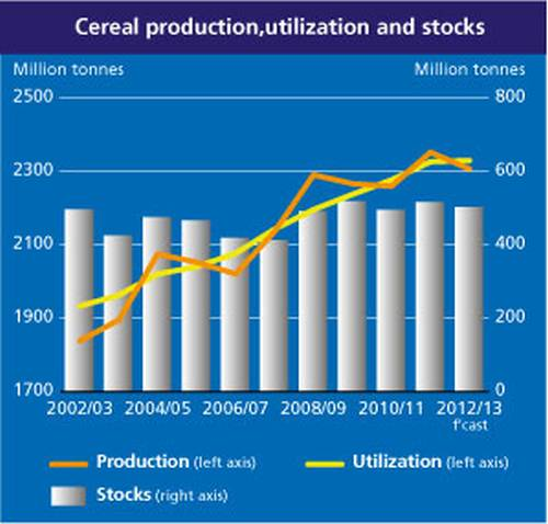 fao-cereal-production-2013