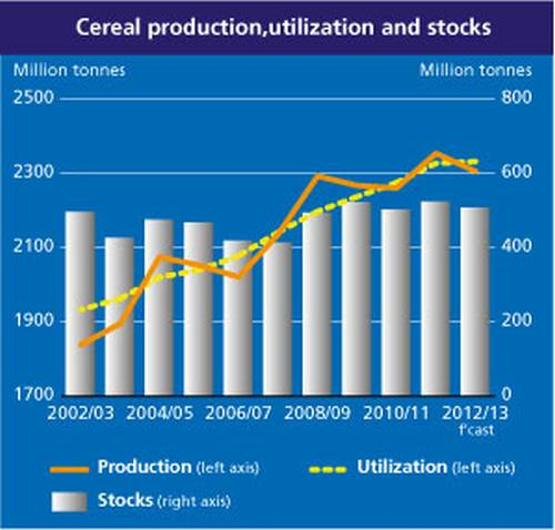 cereal-production-2013-05jpg