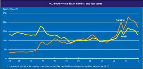 fao_food_price_index_052015_3
