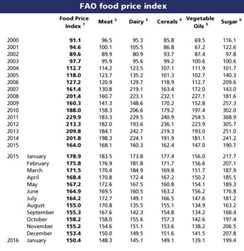 fao_index_price_04022016_4