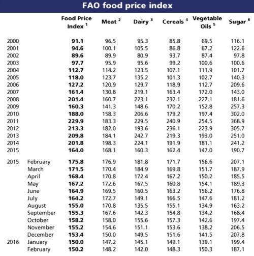 fao_index_price_04032016_4