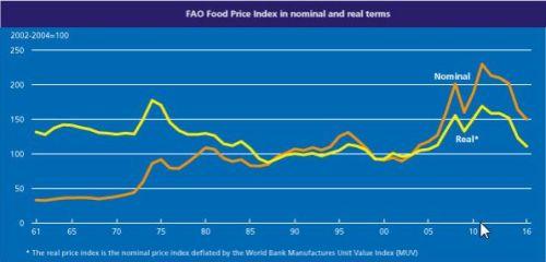fao_index_price_07042016_3