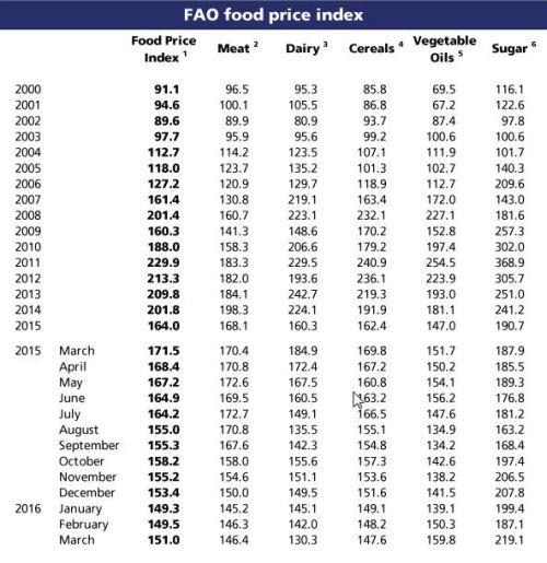 fao_index_price_07042016_4