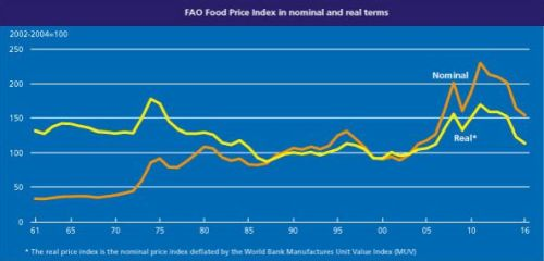 indice_precios_fao_en_07072016_3