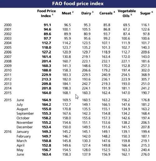 indice_precios_fao_en_07072016_4