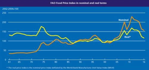 fao_index_price_08092016_3